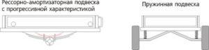 Подвеска прицепа пружинная или амортизаторная